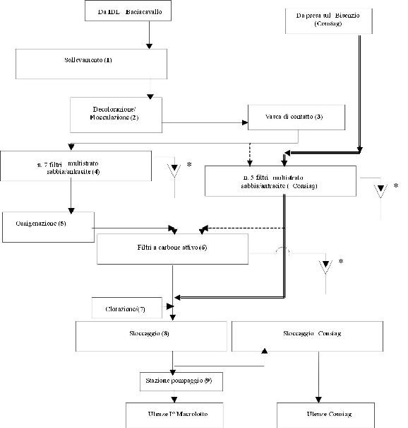Idra - Produzione - 0 - Schema